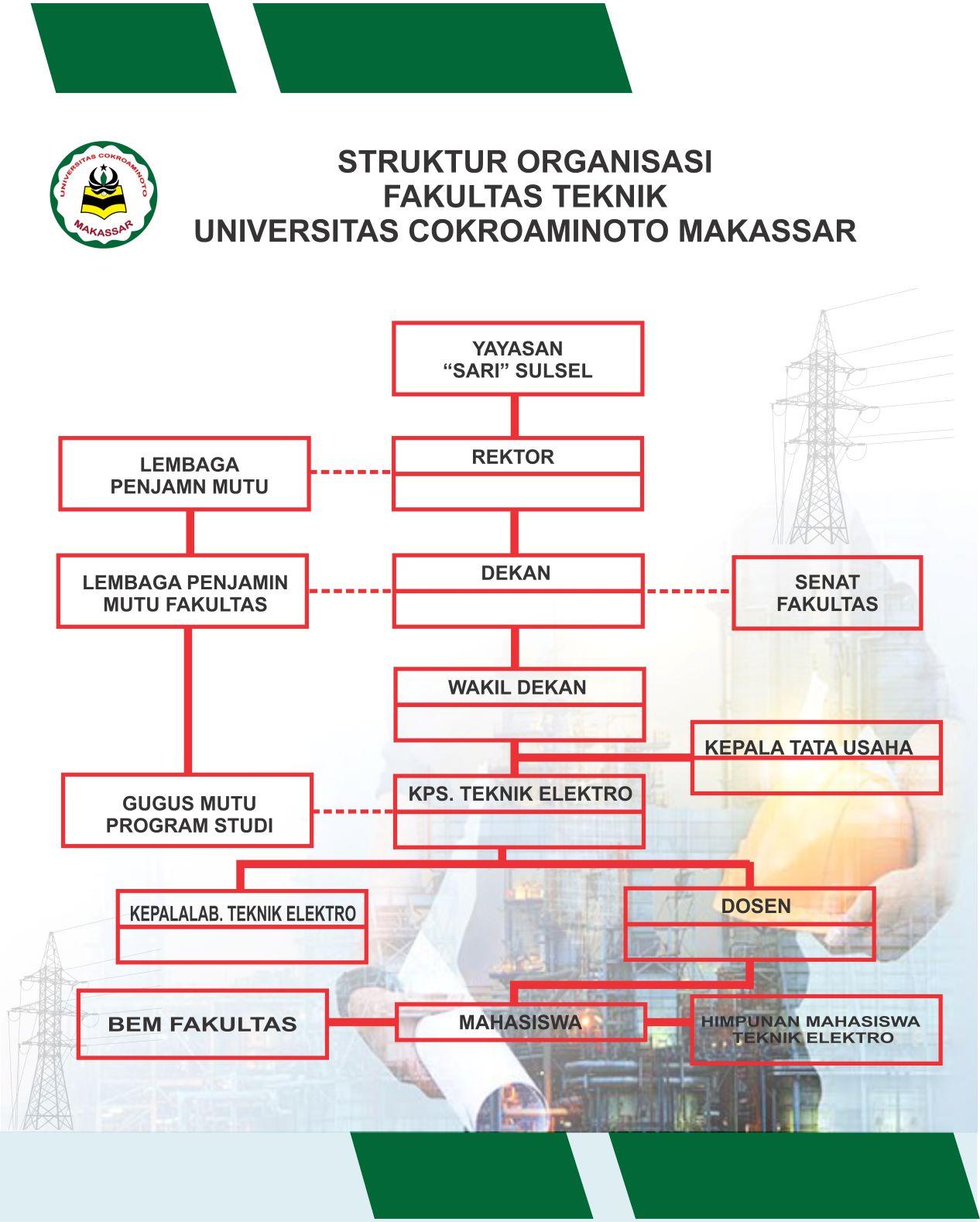 Struktur Organisasi Fakultas Teknik UCM